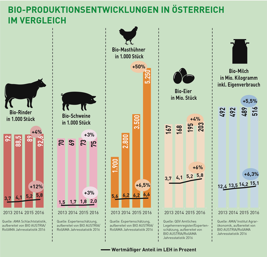 Entwicklung ausgesuchter Bio-Produktionsbereiche inklusive Absatz-Entwicklung im Lebensmitteleinzelhandel (LEH) in Österreich 2016 (Bildquelle: BIO AUSTRIA)