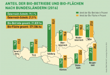 Bio-Betriebe und Bio-Flächen in Österreich nach Bundesländern (Bildquelle: BIO AUSTRIA)