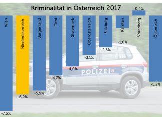 Kriminalität in Österreich 2017 (Bildquelle: VPNÖ)
