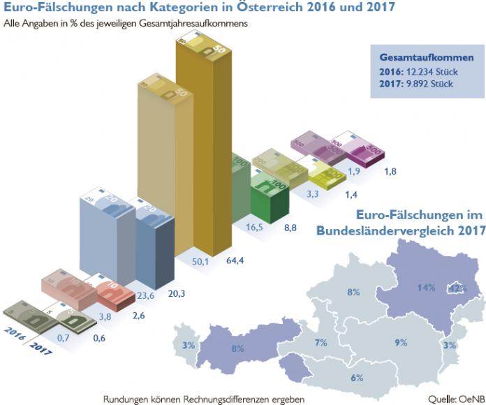 Ein Fünftel weniger Euro-Fälschungen in Österreich (Bildquelle: OeNB)