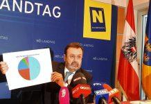 Landtagspräsident Ing. Hans Penz bei der Verkündung des offiziellen Wahlergebnisses der NÖ Landtagswahl 2018 (Bildquelle: Thomas Resch)