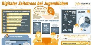Saferinternet.at-Studie: Jugendliche im digitalen Zeitstress (Grafik: www.saferinternet.at / studioback.at)