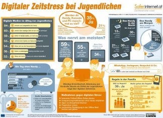 Saferinternet.at-Studie: Jugendliche im digitalen Zeitstress (Grafik: www.saferinternet.at / studioback.at)