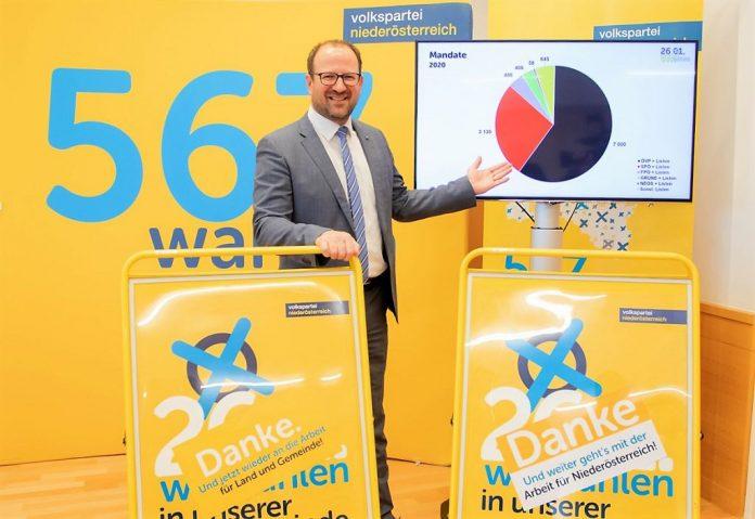 Bilanz einer Erfolgswahl: NÖ Volkspartei so stark wie nie